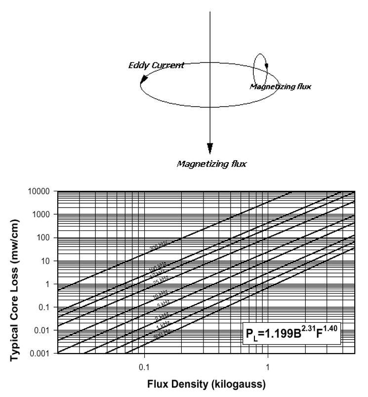 flux density