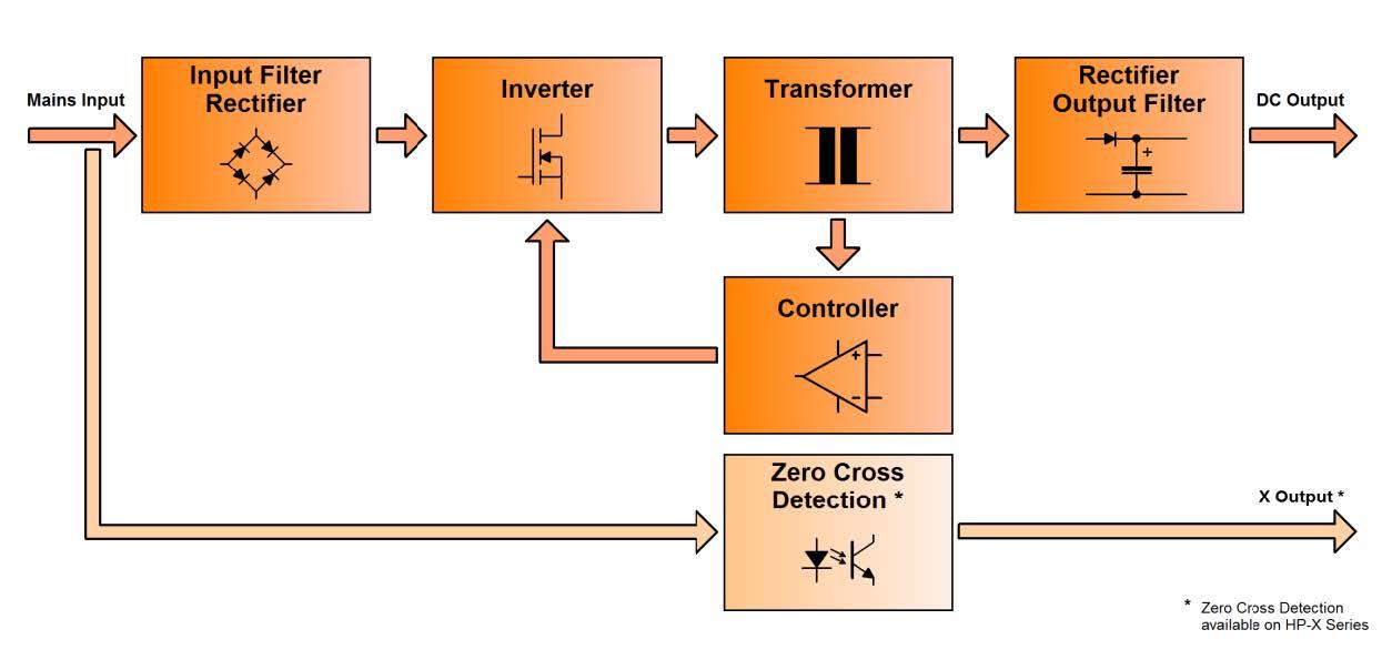 Product Program | ZETTLER MAGNETICS, INC.